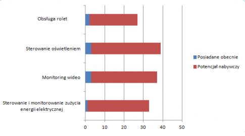 """na podstawie IAB POlska, """"Internet Rzeczy""""; maj 2015, internauci w wieku 15+, N=1221"""