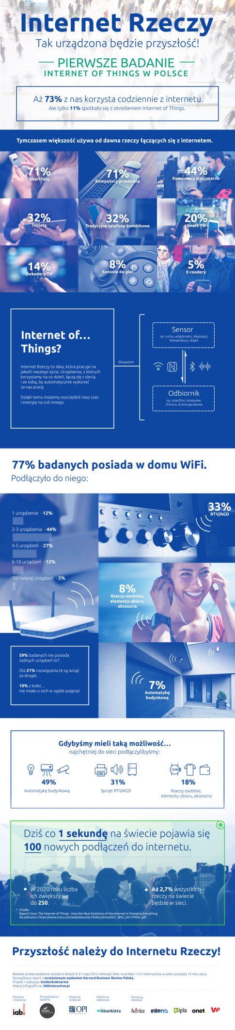 internet-rzeczy-raport-infografika