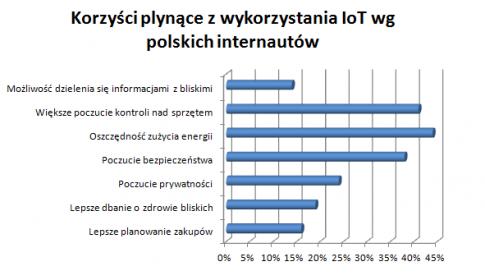 """raport """"Internet Rzeczy"""", maj 2015, N=1221 w wieku 15+"""