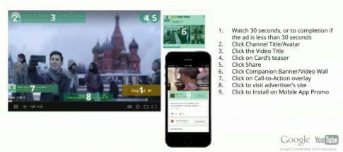 Nowy-płatne-kliknięcia-w-reklamie-na-YouTube-1024x455