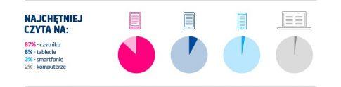 infografika_najczetniej_czyta_na