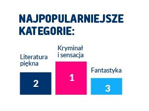 najpopularniejsze_kategorie