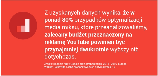 fot. materiały prasowe/ Think With Google