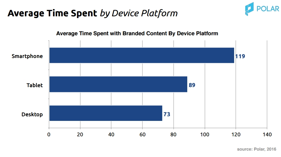 """The State of Branded Content"" Polar"