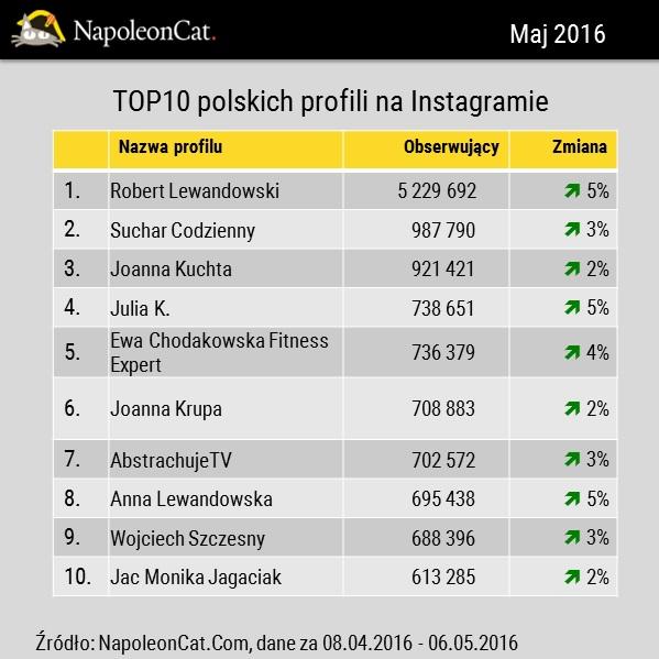 TOP10-polskich-profili-na-Instagramie-