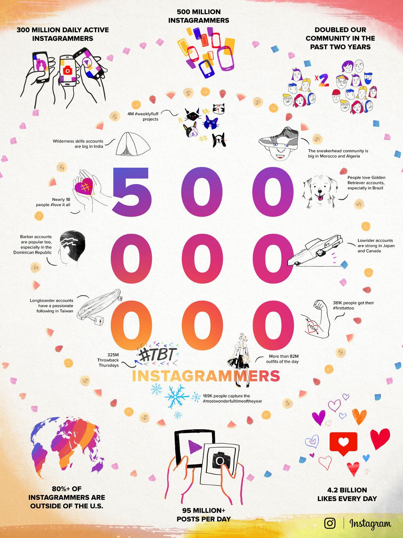 instagram-infografika-500mln-uzytkownikow