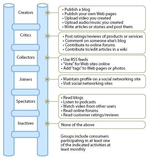 Social Technographics Ladder