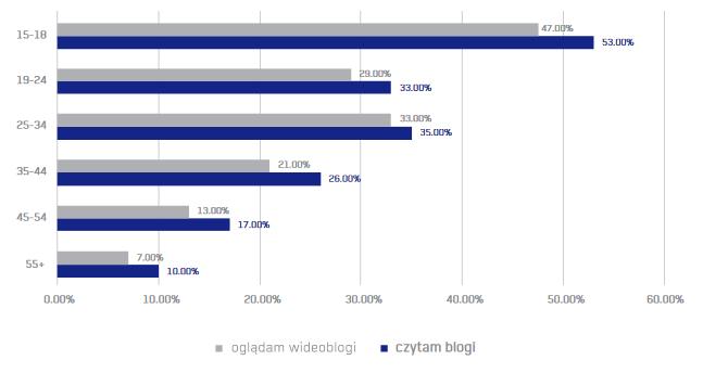 """fot. raport """"Rola blogerów i youtuberów we współczesnym świecie"""""""