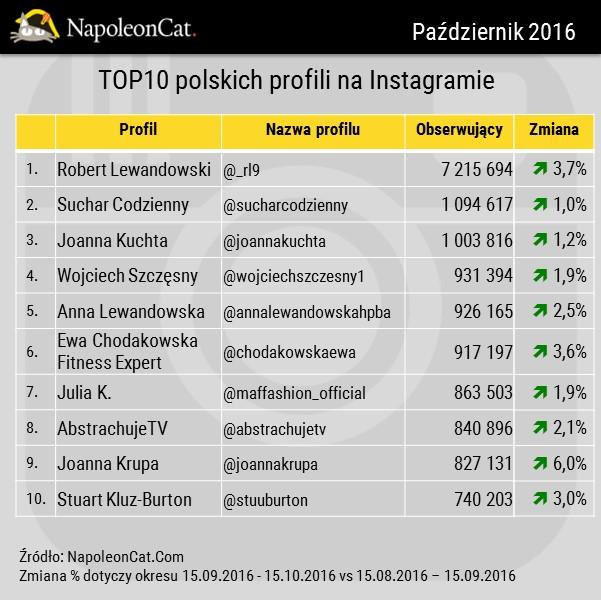 NapoleonCat_Instagram_TOP10_najpopularniejszych-profili-na-Instagramie_20161015