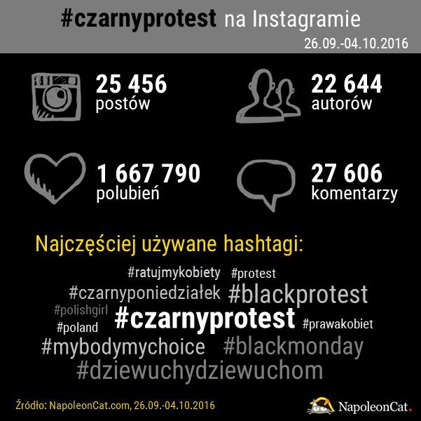 hashtag-czarnyprotest-na-Instagramie_analityka-Instagrama_NapoleonCat.com_