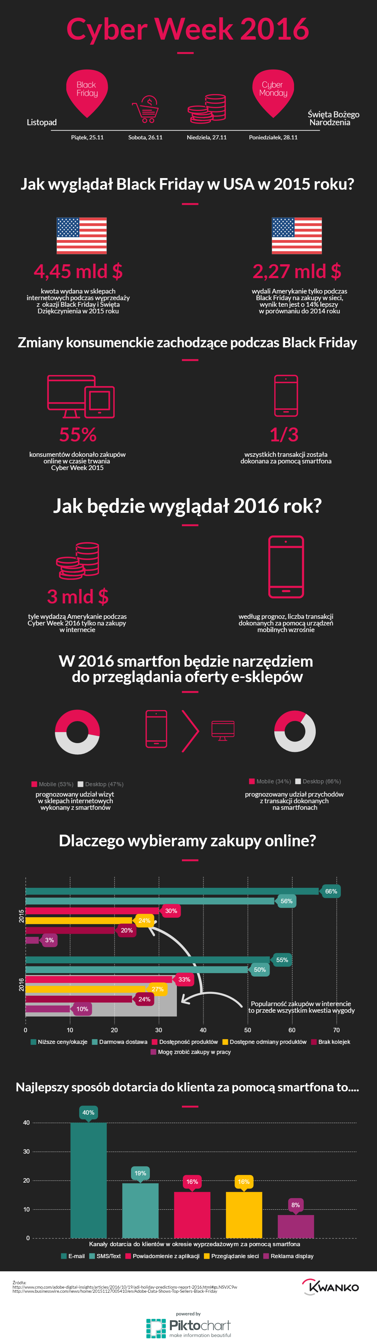 infografika-kwanko-black-friday
