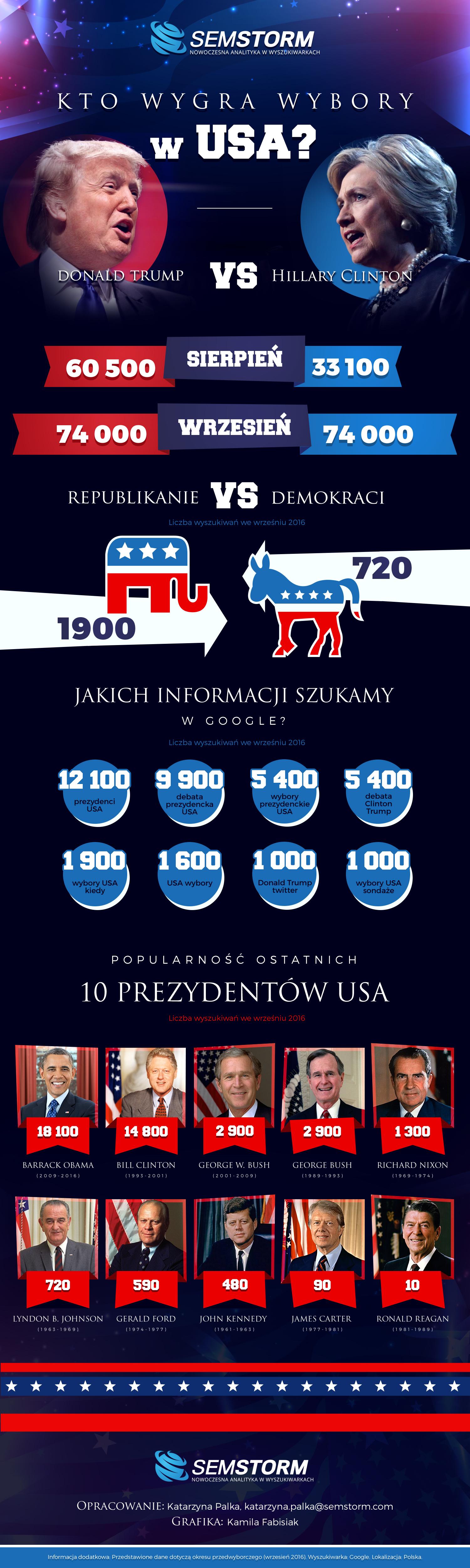 Infografika_Wybory_SEMSTORM