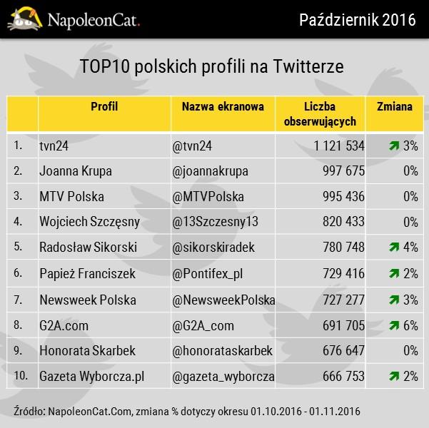 NapoleonCat_Twitter_Polska_najwieksze-polskie-profile-na-Twitterze_pazdziernik2016