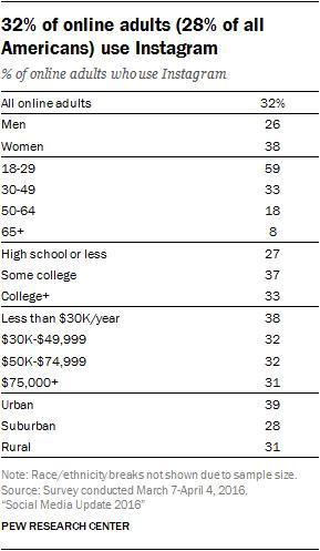 Badanie: Pew Research Center