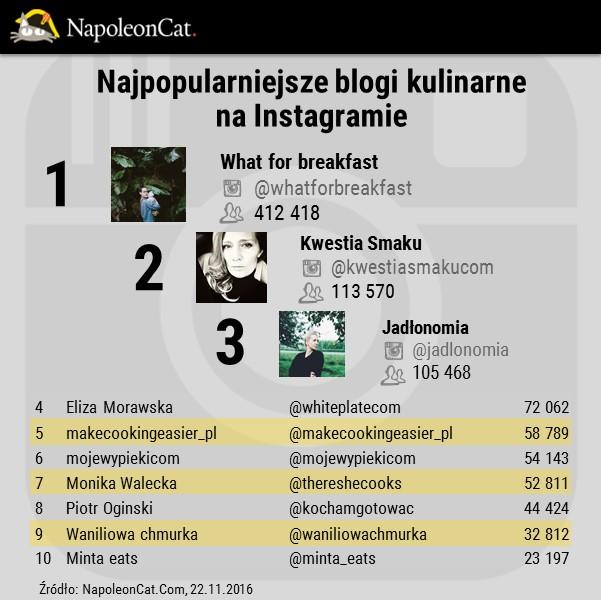 blogi-kulinarne-na-Instagramie_ranking_top10_NapoleonCat