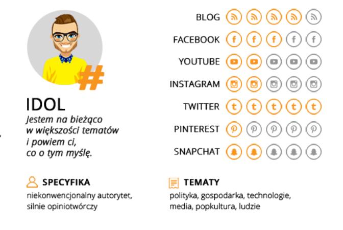 """źródło: ebook """"Influencer Marketing - praktycznie"""""""