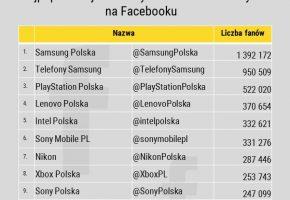 top10_ranking_najpopularniejszych_marek_elektronicznych_na_Facebooku_listopad2016_analityka-Facebooka_w_NapoleonCat