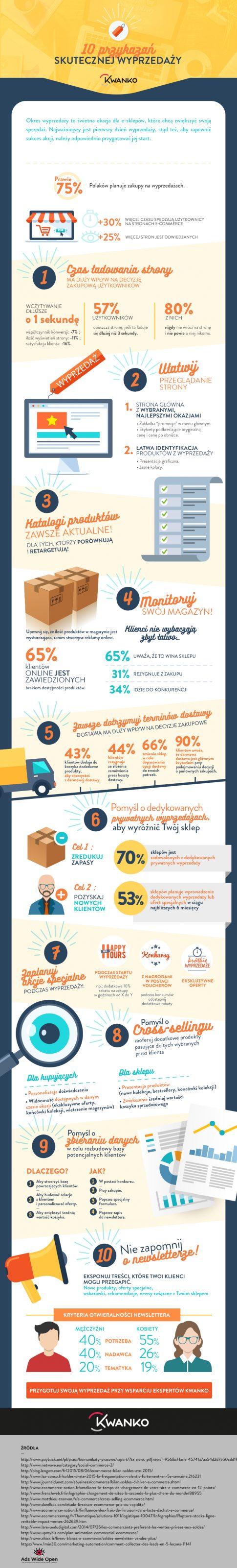infografika-kwanko_wyprzedaze
