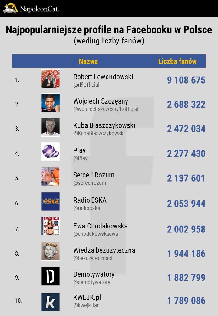 Najpopularniejsze-strony-na-Facebooku-w-Polsce_dane-NapoleonCat
