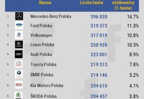 Najpopularniejsze-marki-samochodowe-na-Facebooku_liczba-fanow_aktywni-fani