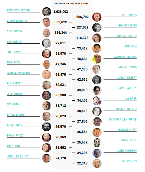 TOP 100 INFLUENCERS