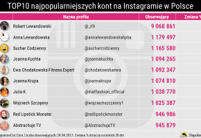 Ranking-najpopularniejsze-profile-na-Instagramie-w-Polsce_kwiecien-2017_Analityka-Instagrama-w-NapoleonCat-1