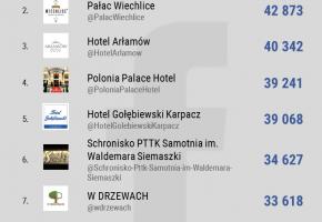 najpopularniejsze-hotele-miejsca-noclegowe-na-Facebooku-w-Polsce_TOP10_dane-NapoleonCat_kwiecien2017