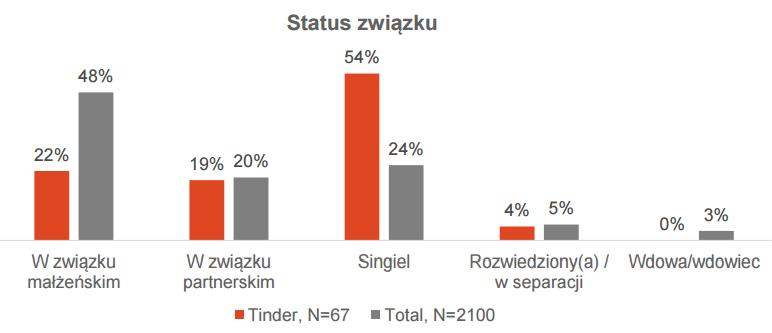 """źródło: raport IRC """"Kto siedzi na Tinderze?""""/ kwiecień 2017"""