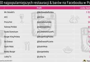 ranking-najpopularniejsze-restauracje-na-facebooku-w-polsce_TOP10_NapoleonCat