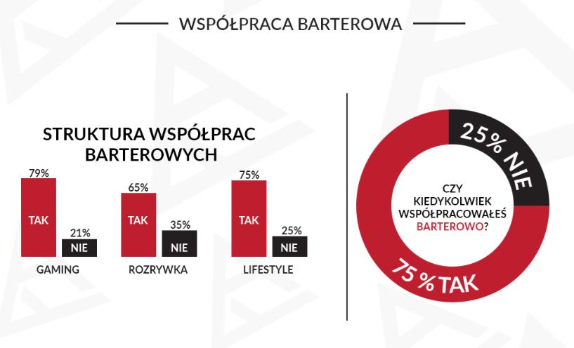 """fot. infografika """"Ile zarabiają youtuberzy?"""""""