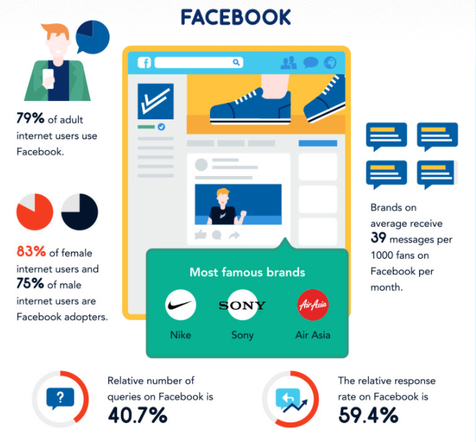 "fot. fragment infografiki ""The rise of social media customer care"""