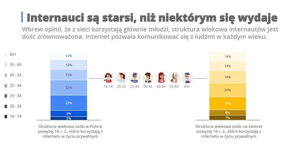 źródło: Connected Consumer Study 2017