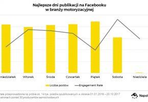 najlepsze-dni-publikacji-na-Facebooku-w-branzy-motoryzacyjnej-producenci-samochodow