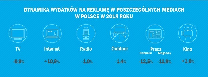 fot. infografika Zenith