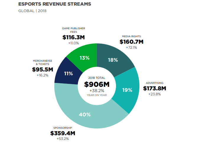 źródło: Global Esports Market Report 2018