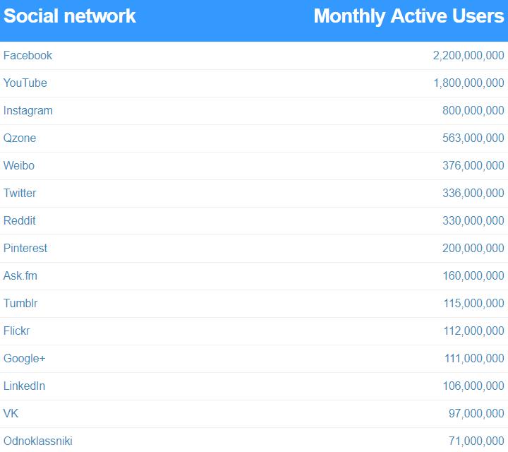 100 darmowych serwisów społecznościowych