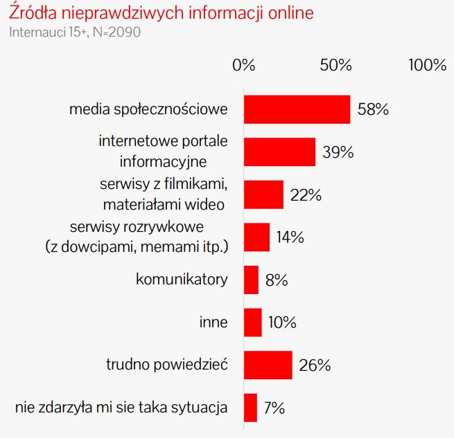 """źródło: IAB Polska """"Dezinformacja w sieci. Analiza wiarygodności kanałów informacyjnych"""""""