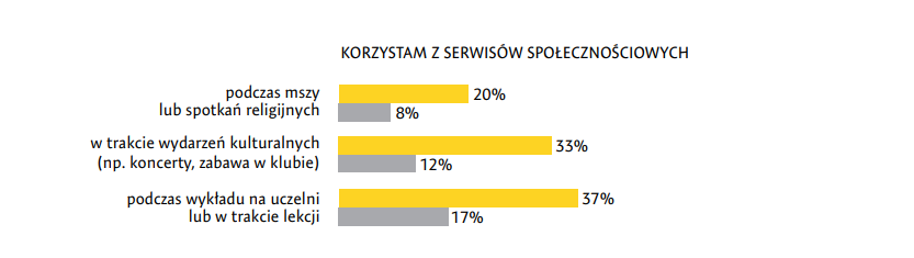 źródło: FOMO. Polacy a lęk przed odłączeniem - raport z badań