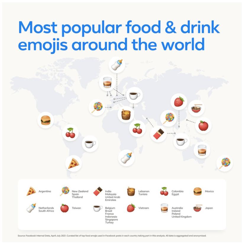 Popularność jedzeniowych emoji