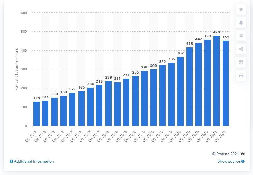 Wykres pokazujący wzrosty w poprzednich kwartałach i nagły spadek w 2 kwartale 2021 roku.
