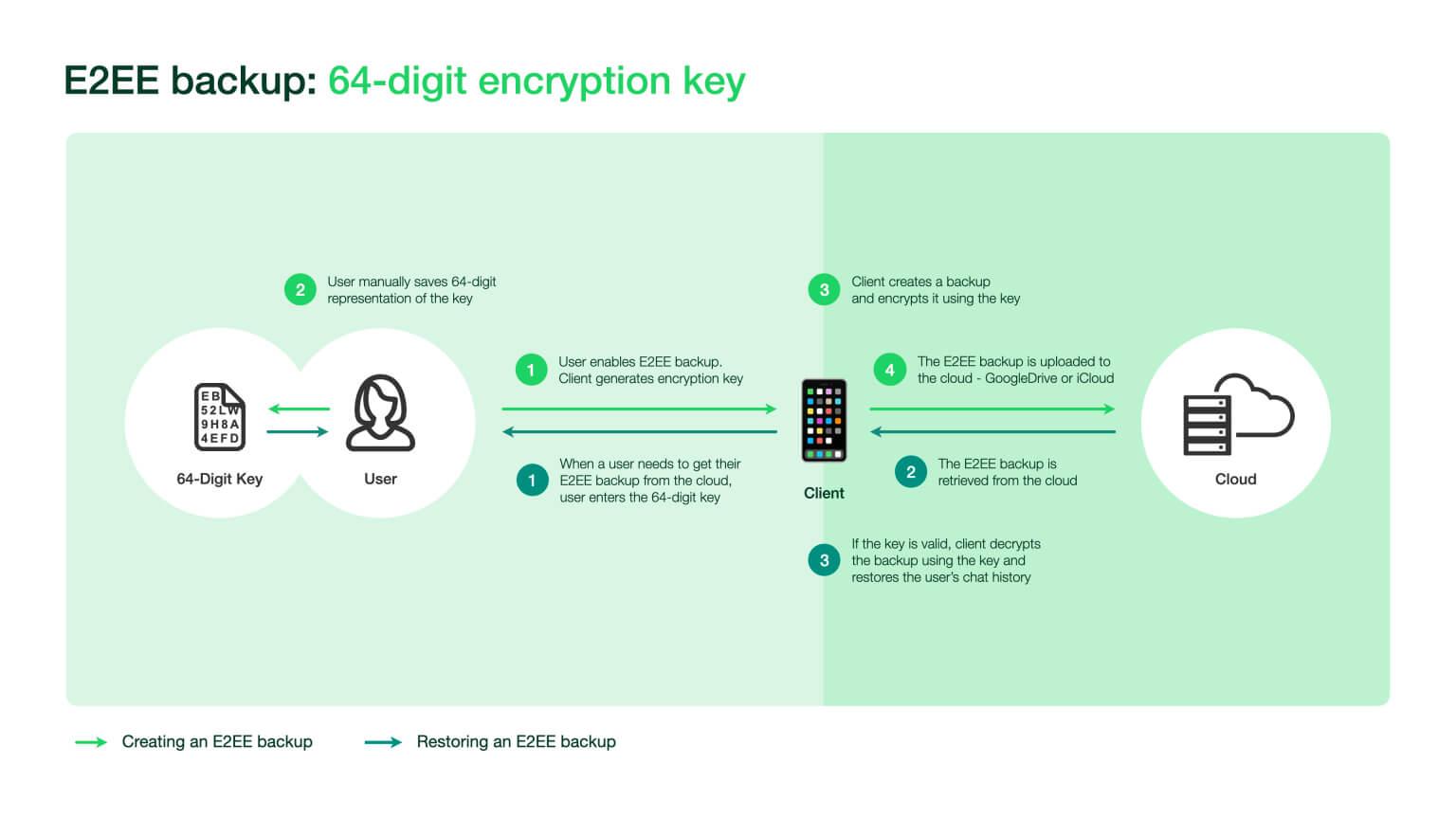 Kopie zapasowe mogą być w pełni szyfrowane przy użyciu 64-cyfrowego klucza szyfrowania.